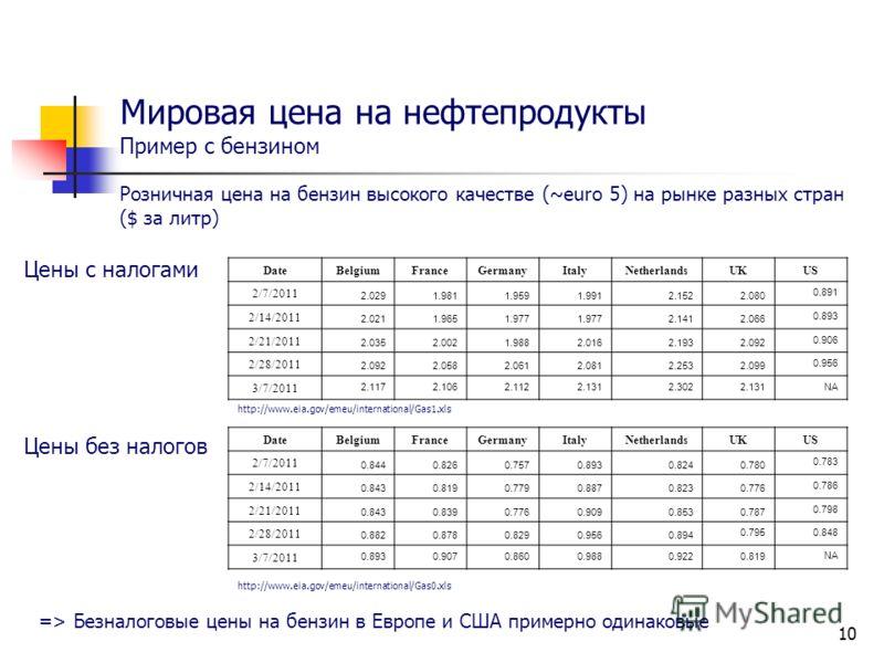 10 Мировая цена на нефтепродукты Пример с бензином Розничная цена на бензин высокого качестве (~euro 5) на рынке разных стран ($ за литр) Цены с налогами Цены без налогов DateBelgiumFranceGermanyItalyNetherlandsUKUS 2/7/2011 2.0291.9811.9591.9912.152