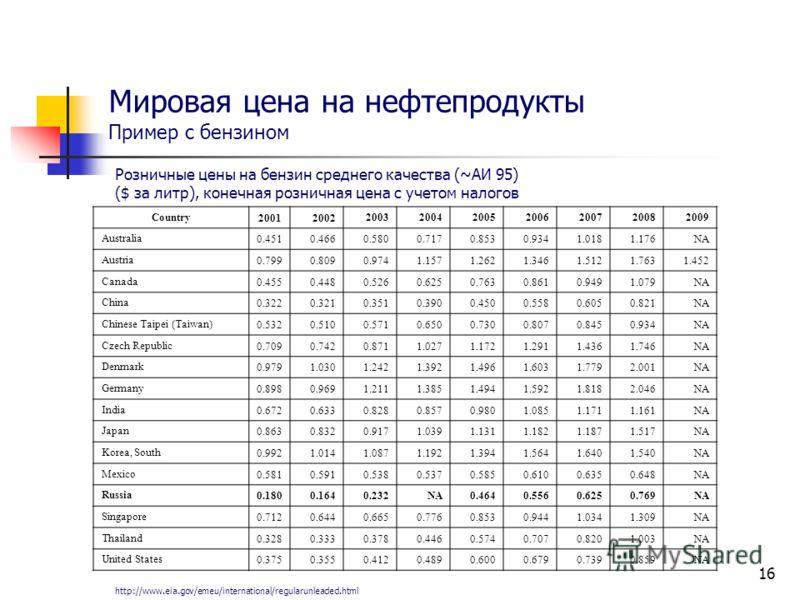 16 Мировая цена на нефтепродукты Пример с бензином Розничные цены на бензин среднего качества (~АИ 95) ($ за литр), конечная розничная цена с учетом налогов Country 20012002 2003200420052006200720082009 Australia 0.4510.4660.5800.7170.8530.9341.0181.