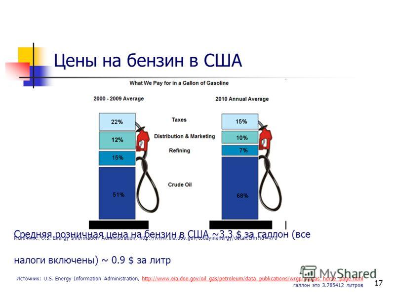 17 Цены на бензин в США Источник: U.S. Energy Information Administration, http://www.eia.doe.gov/todayinenergy/detail.cfm?id=470 Средняя розничная цена на бензин в США ~3.3 $ за галлон (все налоги включены) ~ 0.9 $ за литр Источник: U.S. Energy Infor