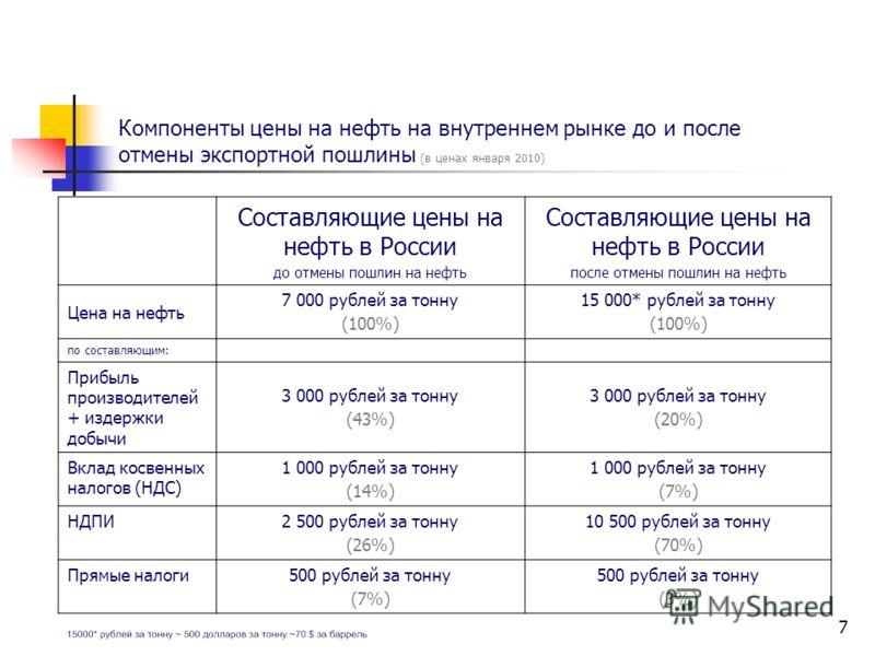 7 Составляющие цены на нефть в России до отмены пошлин на нефть Составляющие цены на нефть в России после отмены пошлин на нефть Цена на нефть 7 000 рублей за тонну (100%) 15 000* рублей за тонну (100%) по составляющим: Прибыль производителей + издер