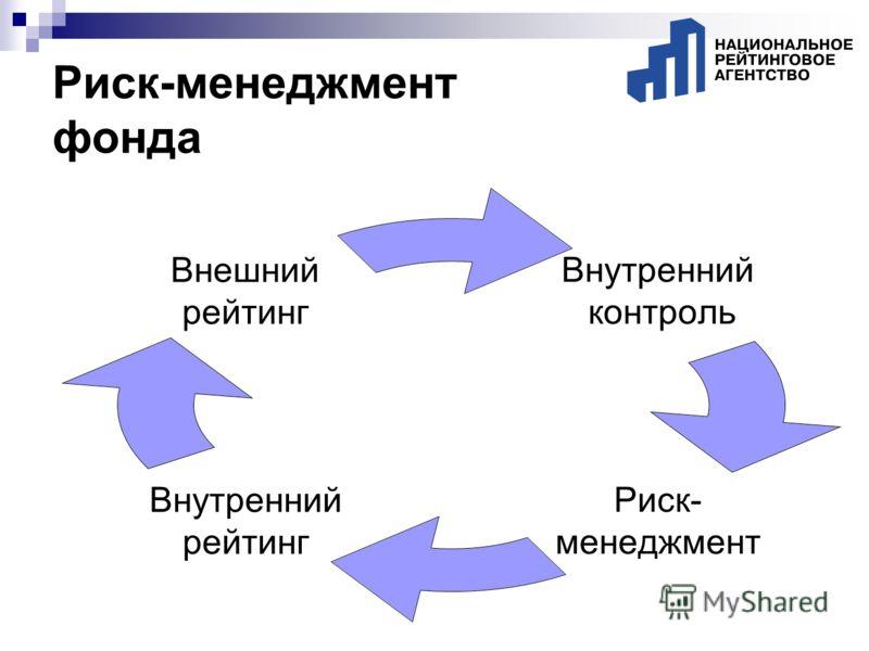 Риск-менеджмент фонда Внутренний контроль Риск- менеджмент Внутренний рейтинг Внешний рейтинг