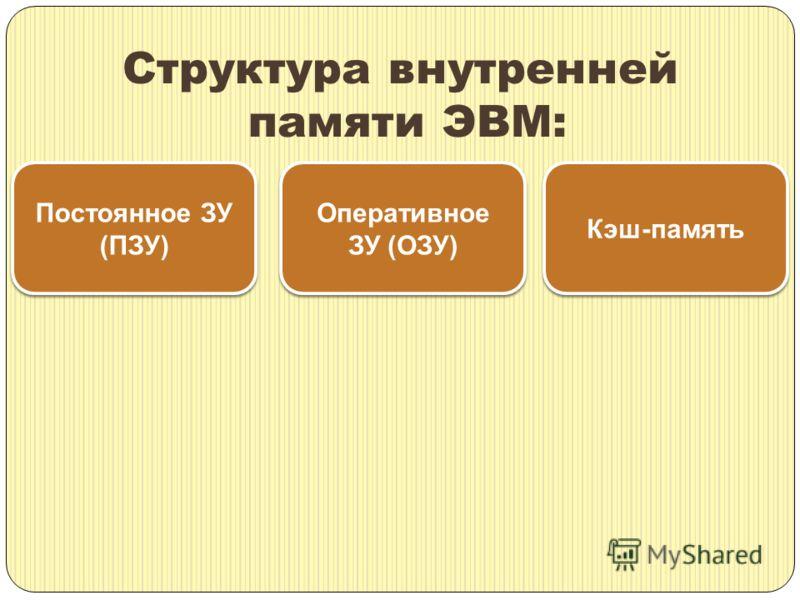 Структура внутренней памяти ЭВМ: Постоянное ЗУ (ПЗУ) Постоянное ЗУ (ПЗУ) Оперативное ЗУ (ОЗУ) Кэш-память