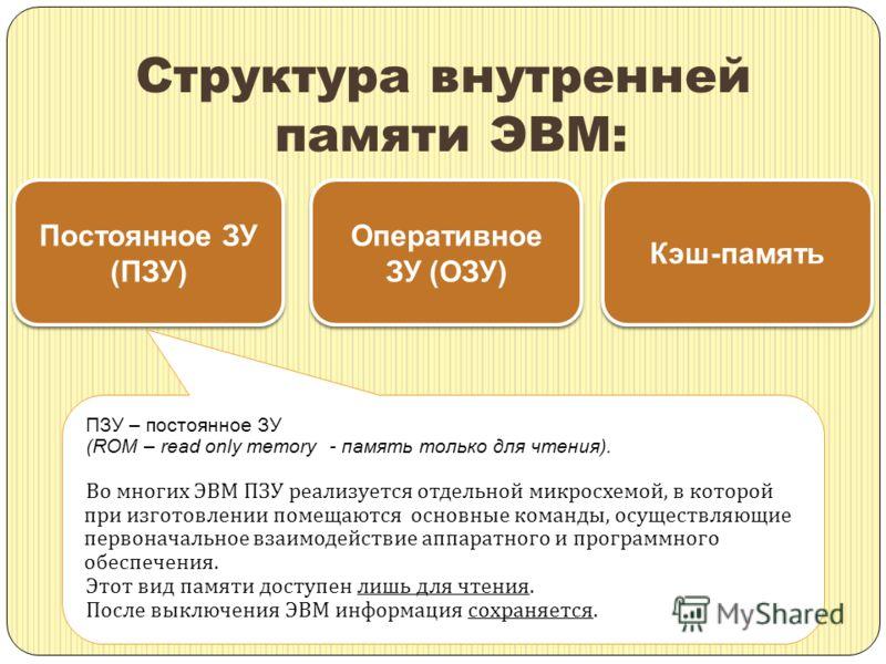 Структура внутренней памяти ЭВМ: Постоянное ЗУ (ПЗУ) Постоянное ЗУ (ПЗУ) Оперативное ЗУ (ОЗУ) Кэш-память ПЗУ – постоянное ЗУ (ROM – read only memory - память только для чтения). Во многих ЭВМ ПЗУ реализуется отдельной микросхемой, в которой при изгот