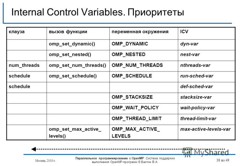 38 из 49 Internal Control Variables. Приоритеты Москва, 2010 г. Параллельное программирование с OpenMP: Система поддержки выполнения OpenMP-программ © Бахтин В.А. клаузавызов функциипеременная окруженияICV omp_set_dynamic()OMP_DYNAMICdyn-var omp_set_