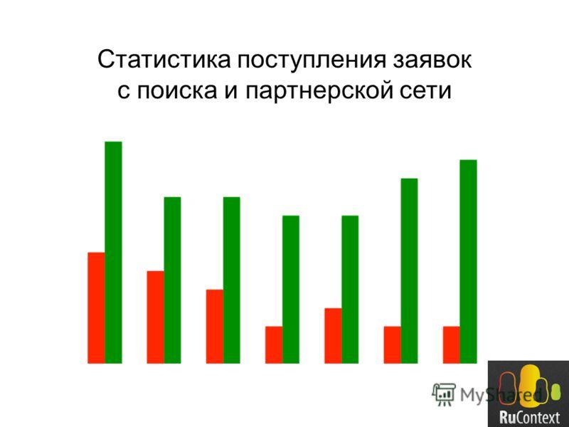 Статистика поступления заявок с поиска и партнерской сети