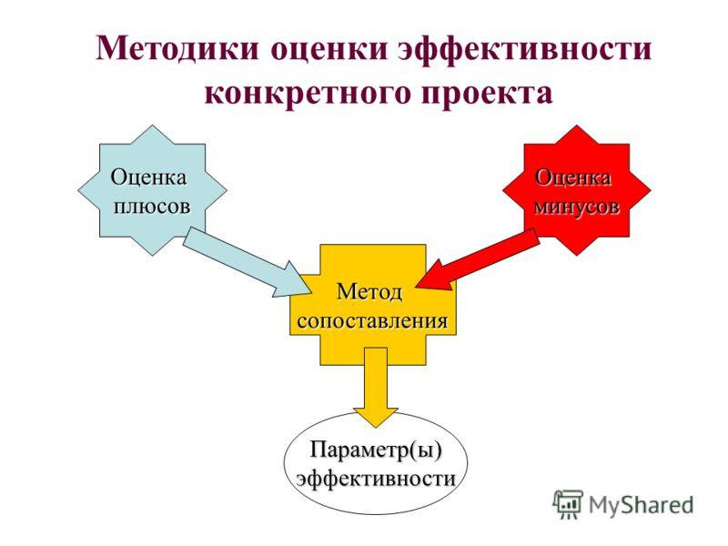 Методики оценки эффективности конкретного проекта ОценкаплюсовОценкаминусов Методсопоставления Параметр(ы)эффективности