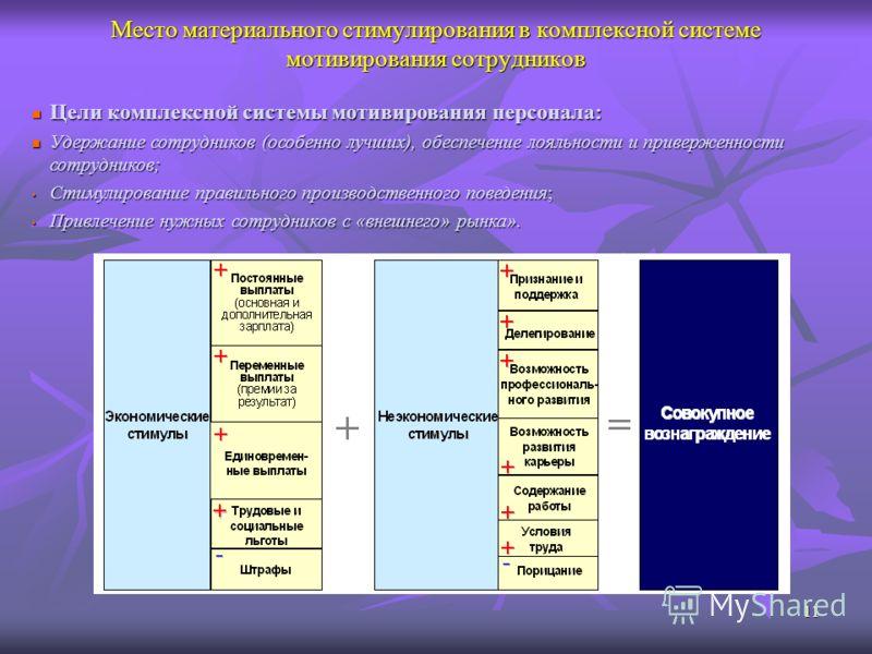 11 Место материального стимулирования в комплексной системе мотивирования сотрудников Цели комплексной системы мотивирования персонала: Цели комплексной системы мотивирования персонала: Удержание сотрудников (особенно лучших), обеспечение лояльности