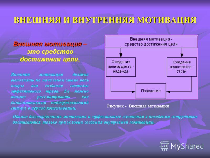 5 ВНЕШНЯЯ И ВНУТРЕННЯЯ МОТИВАЦИЯ Внешняя мотивация Внешняя мотивация – это средство достижения цели. Рисунок - Внешняя мотивация Внешняя мотивация должна выполнять на начальном этапе роль опоры для создания системы эффективного труда. Ее можно также