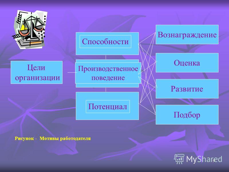 9 Цели организации Способности Производственное поведение Потенциал Вознаграждение Оценка Развитие Подбор Рисунок - Мотивы работодателя