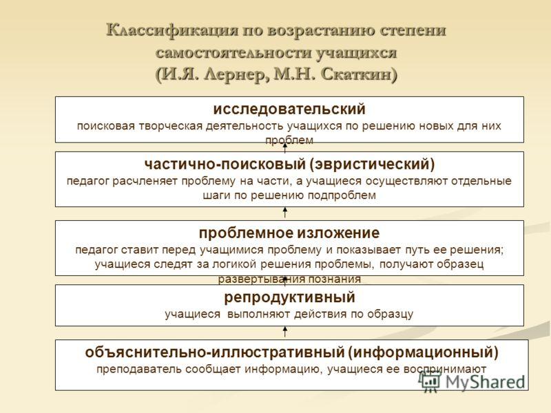таблицы) Демонстра- ции