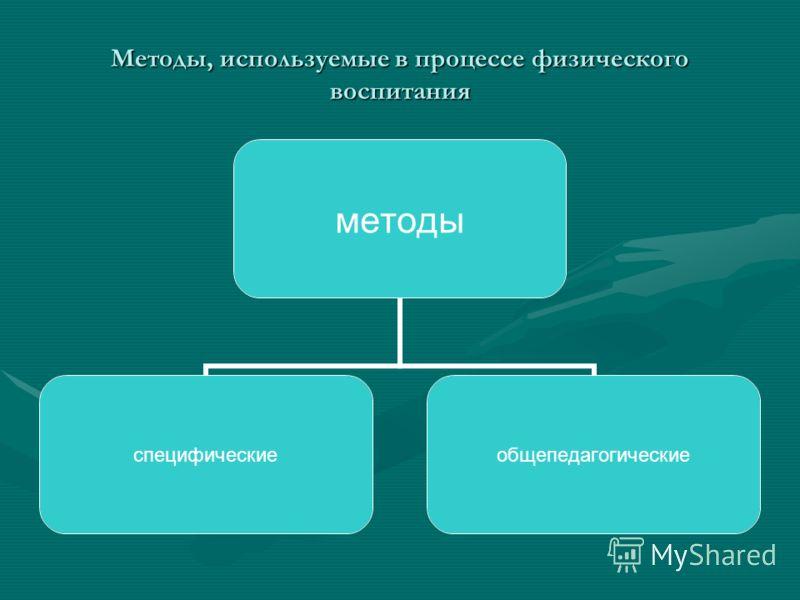 Методы, используемые в процессе физического воспитания методы специфическиеобщепедагогические