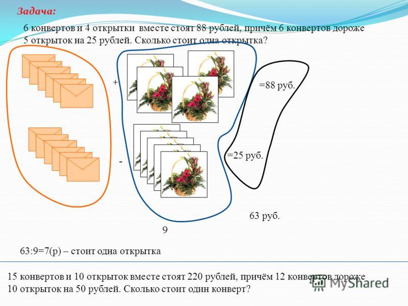 6 конвертов и 4 открытки вместе стоят 88 рублей, причём 6 конвертов дороже 5 открыток на 25 рублей. Сколько стоит одна открытка? + =88 руб. - =25 руб. 9 63 руб. Задача: 15 конвертов и 10 открыток вместе стоят 220 рублей, причём 12 конвертов дороже 10