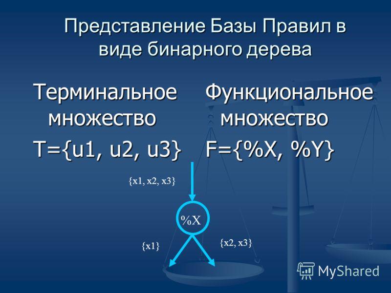 Представление Базы Правил в виде бинарного дерева Терминальное множество T={u1, u2, u3} Функциональное множество F={%X, %Y} {x2, x3} %X {x1} {x1, x2, x3}