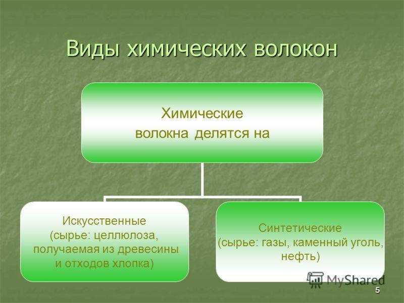 5 Виды химических волокон Химические волокна делятся на Искусственные (сырье: целлюлоза, получаемая из древесины и отходов хлопка) Синтетические (сырье: газы, каменный уголь, нефть)