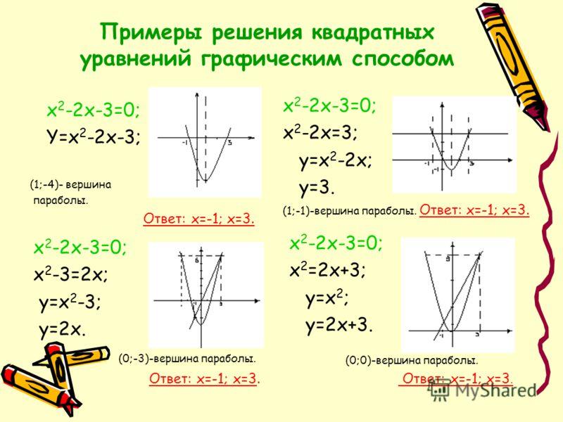 Графический метод Для решения уравнения f(x) = g(x) необходимо построить графики функций y = f(x), y = g(x) и найти точки их пересечения; абсциссы точек пересечения и будут корнями уравнения. Графический метод часто применяют не для нахождения корней