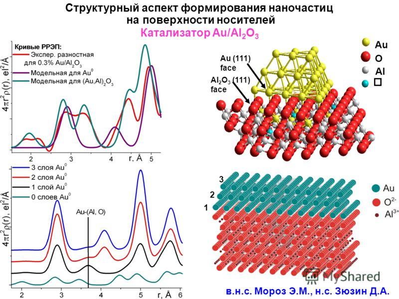 Структурный аспект формирования наночастиц на поверхности носителей Au (111) face Au O Al Al 2 O 3 (111) face Катализатор Au/Al 2 O 3 1 2 3 в.н.с. Мороз Э.М., н.с. Зюзин Д.А.