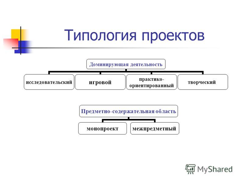 Доминирующая деятельность исследовательскийигровой практико- ориентированный творческий Типология проектов Предметно- содержательная область монопроектмежпредметный
