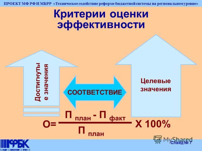 ПРОЕКТ МФ РФ И МБРР «Техническое содействие реформе бюджетной системы на региональном уровне» Слайд 7 Критерии оценки эффективности Достигнуты е значения СООТВЕТСТВИЕ Целевые значения О= П план - П факт П план Х 100%