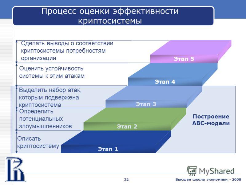 Высшая школа экономики - 200832 Процесс оценки эффективности криптосистемы Оценить устойчивость системы к этим атакам Выделить набор атак, которым подвержена криптосистема Определить потенциальных злоумышленников Описать криптосистему Этап 4 Этап 3 Э
