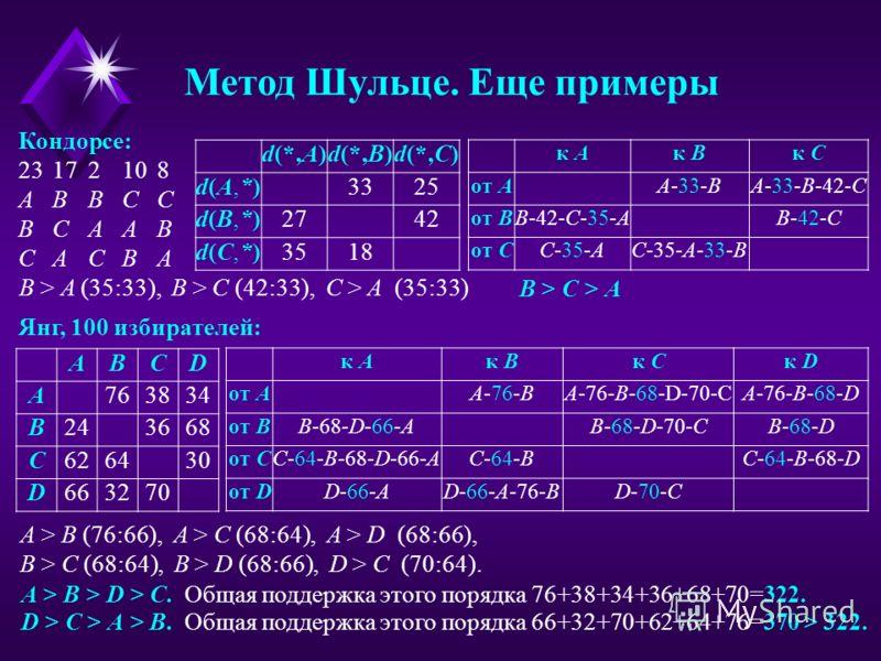 Метод Шульце. Еще примеры Кондорсе: 23172108 AB BC C BC AA B CA CB A d(*,A)d(*,B)d(*,C) d(A,*)d(A,*) 332525 d(B,*)d(B,*) 272742 d(C,*)d(C,*) 3518 к Aк Bк C от A A-33-BA-33-B-42-C от B B-42-C-35-AB-42-C от C C-35-AC-35-A-33-B B > A (35:33), B > C (42: