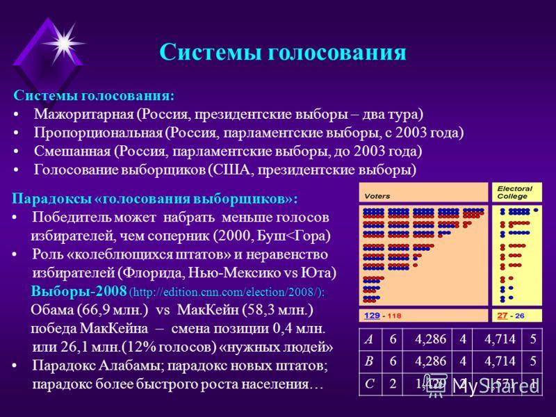 Системы голосования Системы голосования: Мажоритарная (Россия, президентские выборы – два тура) Пропорциональная (Россия, парламентские выборы, с 2003 года) Смешанная (Россия, парламентские выборы, до 2003 года) Голосование выборщиков (США, президент