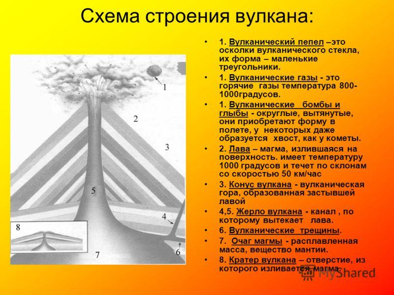 Схема строения вулкана: 1. Вулканический пепел –это осколки вулканического стекла, их форма – маленькие треугольники. 1. Вулканические газы - это горячие газы температура 800- 1000градусов. 1. Вулканические бомбы и глыбы - округлые, вытянутые, они пр