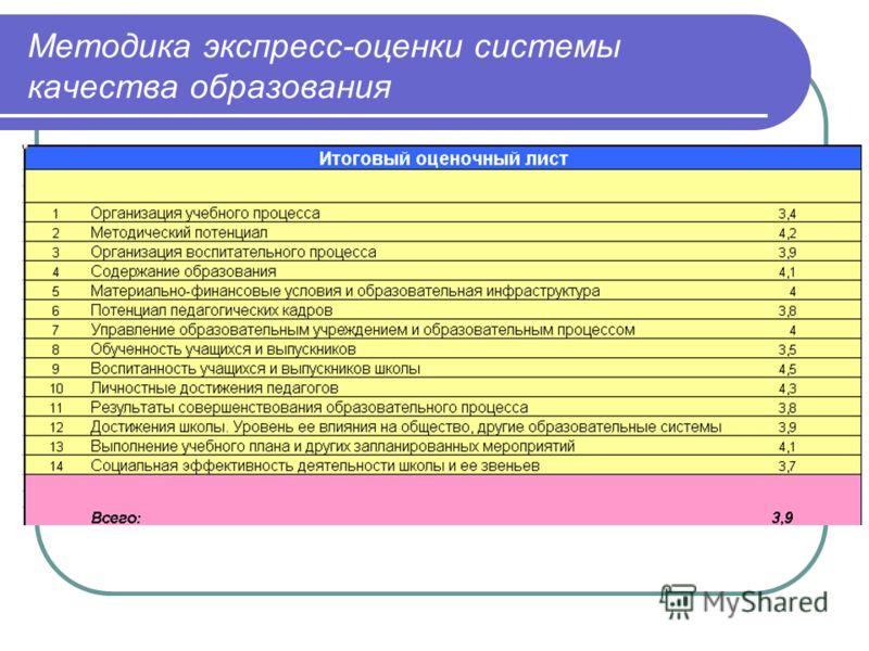 Методика экспресс-оценки системы качества образования
