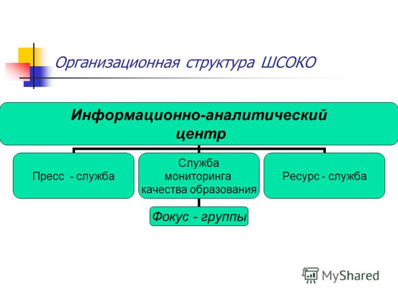 Организационная структура ШСОКО Информационно- аналитический центр Пресс - служба Служба мониторинга качества образования Фокус - группы Ресурс - служба