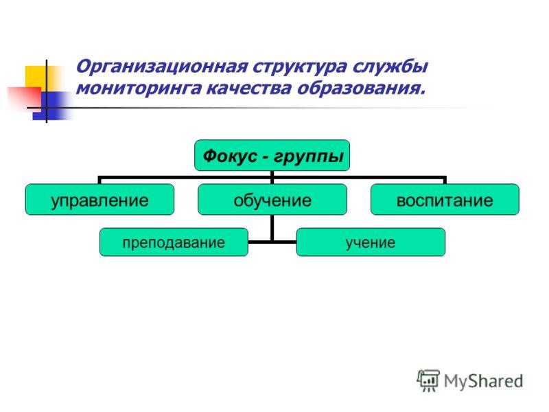 Организационная структура службы мониторинга качества образования. Фокус - группы управлениеобучение преподаваниеучение воспитание