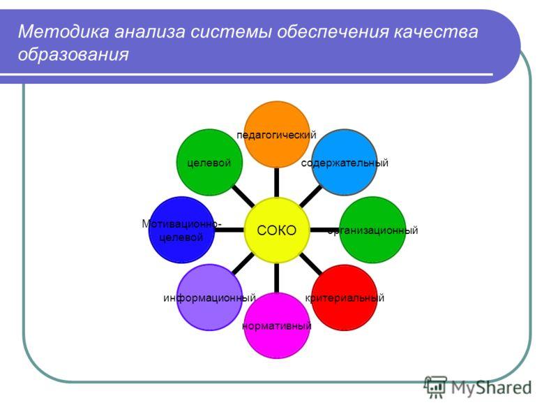 Методика анализа системы обеспечения качества образования СОКО педагогическийсодержательныйорганизационныйкритериальныйнормативныйинформационный Мотивационно- целевой
