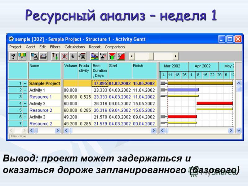 Ресурсный анализ – неделя 1 Вывод: проект может задержаться и оказаться дороже запланированного (базового)