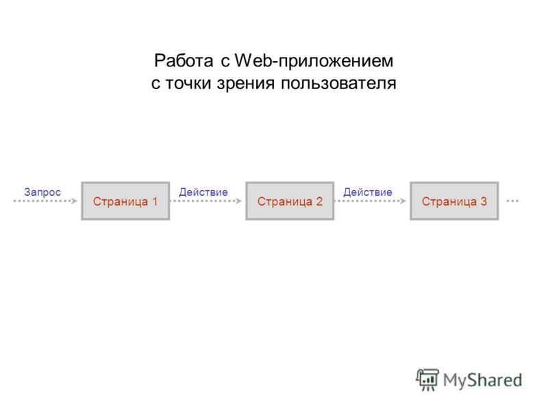 Страница 1 Действие Страница 2 ЗапросДействие Страница 3 Работа с Web-приложением с точки зрения пользователя