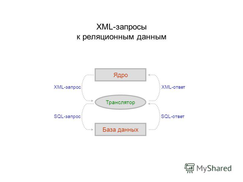 XML-запросы к реляционным данным Ядро Транслятор База данных XML-запрос SQL-запросSQL-ответ XML-ответ
