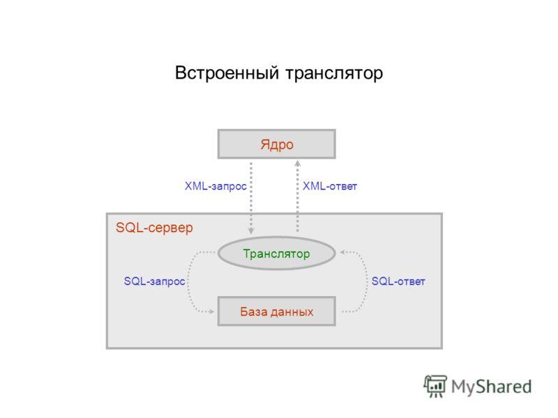 Встроенный транслятор Ядро XML-запрос SQL-запросSQL-ответ XML-ответ Транслятор База данных SQL-сервер