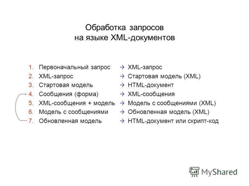 Обработка запросов на языке XML-документов 1. Первоначальный запрос XML-запрос 2. XML-запрос Стартовая модель (XML) 3. Стартовая модель HTML-документ 4. Сообщения (форма) XML-сообщения 5. XML-сообщения + модель Модель с сообщениями (XML) 6. Модель с