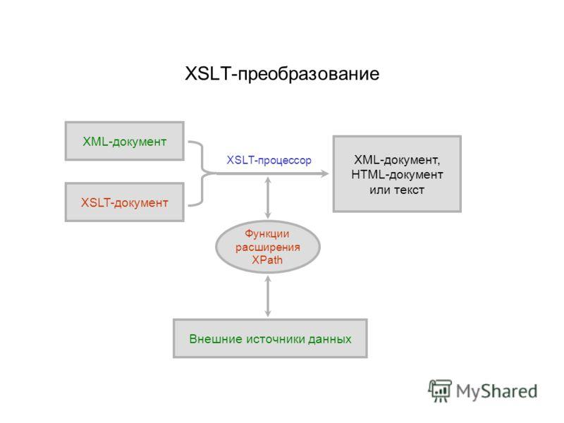 XSLT-преобразование XML-документ XSLT-документ XML-документ, HTML-документ или текст XSLT-процессор Функции расширения XPath Внешние источники данных