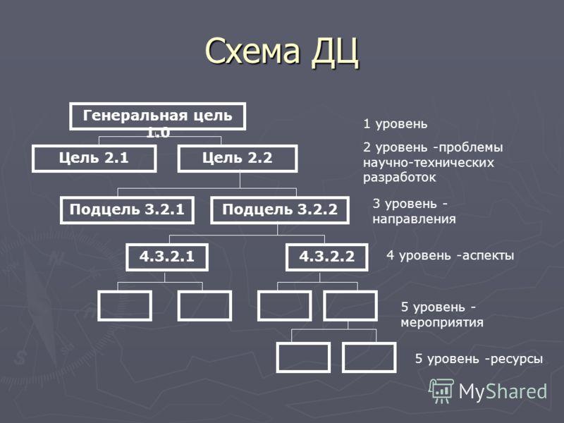 Схема ДЦ Генеральная цель 1.0 Цель 2.1Цель 2.2 1 уровень 2 уровень -проблемы научно-технических разработок Подцель 3.2.1Подцель 3.2.2 4.3.2.14.3.2.2 3 уровень - направления 4 уровень -аспекты 5 уровень - мероприятия 5 уровень -ресурсы