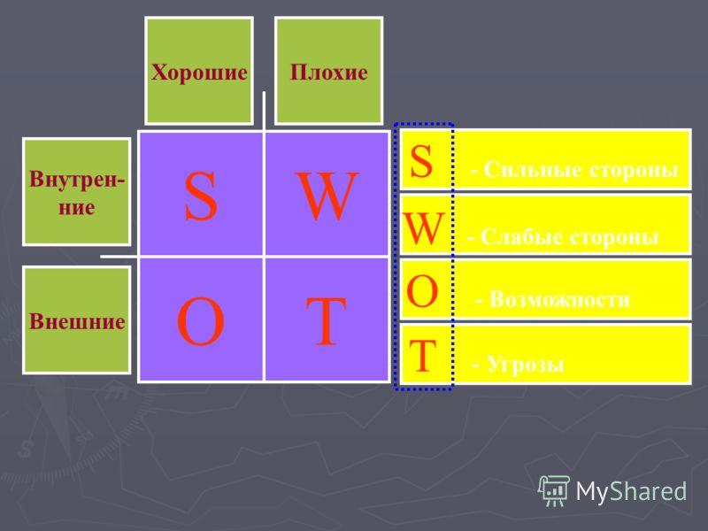 ХорошиеПлохие Внутрен- ние Внешние S O W T S - Cильные стороны W - Слабые стороны T - Угрозы O - Возможности
