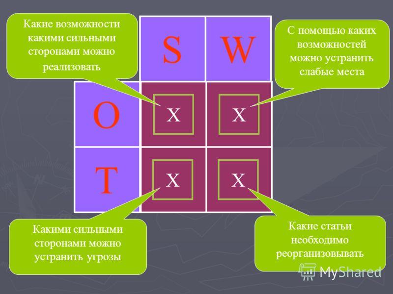 SWTO X X X X Какие возможности какими сильными сторонами можно реализовать Какие статьи необходимо реорганизовывать С помощью каких возможностей можно устранить слабые места Какими сильными сторонами можно устранить угрозы