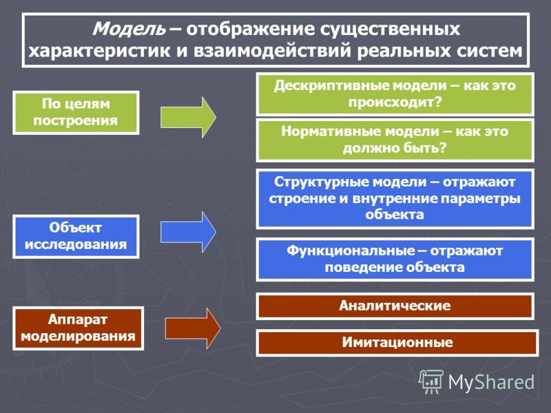 Модель – отображение существенных характеристик и взаимодействий реальных систем Дескриптивные модели – как это происходит? Нормативные модели – как это должно быть? По целям построения Объект исследования Структурные модели – отражают строение и вну