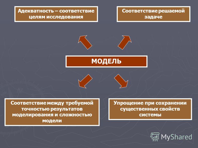 МОДЕЛЬ Адекватность – соответствие целям исследования Соответствие решаемой задаче Упрощение при сохранении существенных свойств системы Соответствие между требуемой точностью результатов моделирования и сложностью модели