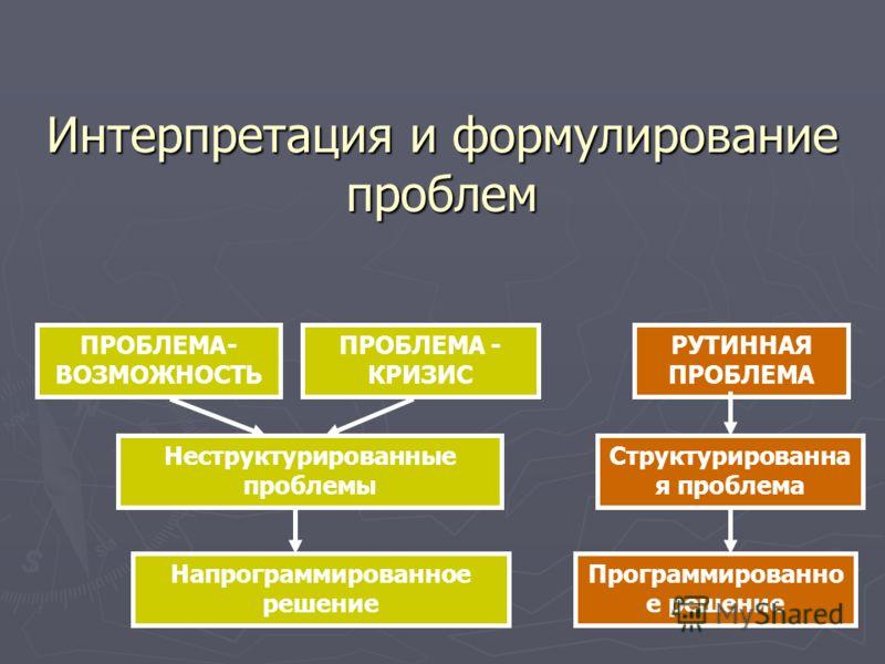 Интерпретация и формулирование проблем ПРОБЛЕМА- ВОЗМОЖНОСТЬ ПРОБЛЕМА - КРИЗИС РУТИННАЯ ПРОБЛЕМА Неструктурированные проблемы Структурированна я проблема Напрограммированное решение Программированно е решение