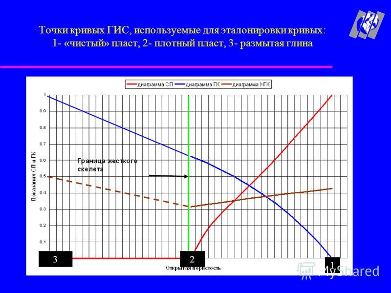 Точки кривых ГИС, используемые для эталонировки кривых: 1- «чистый» пласт, 2- плотный пласт, 3- размытая глина 1 23