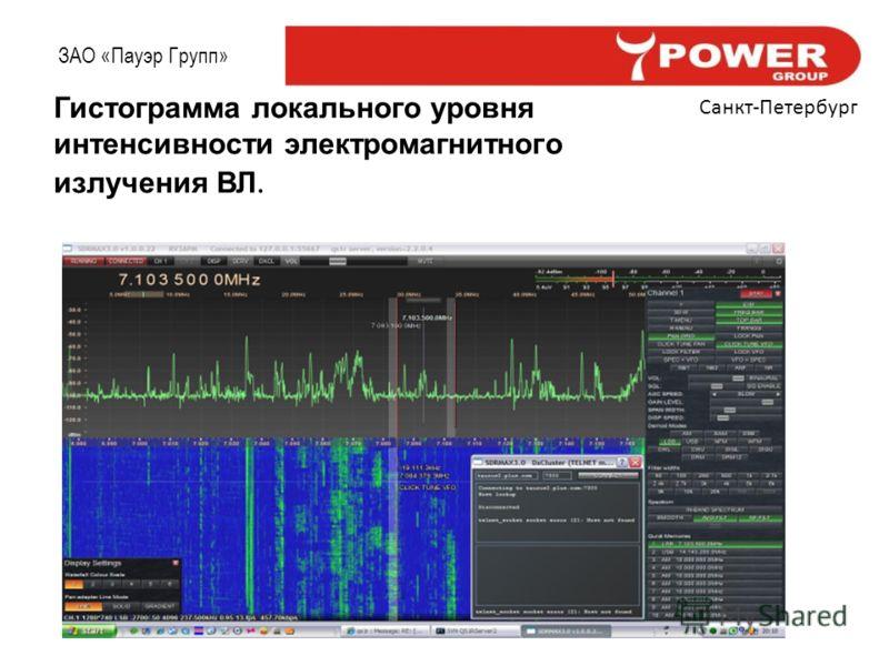 ЗАО «Пауэр Групп» Санкт-Петербург Гистограмма локального уровня интенсивности электромагнитного излучения ВЛ.
