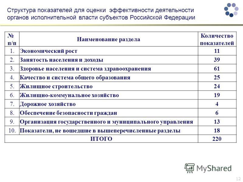 12 Структура показателей для оценки эффективности деятельности органов исполнительной власти субъектов Российской Федерации п/п Наименование раздела Количество показателей 1.Экономический рост11 2.Занятость населения и доходы39 3.Здоровье населения и