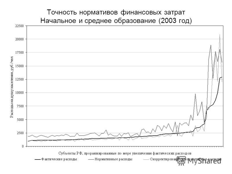 Точность нормативов финансовых затрат Начальное и среднее образование (2003 год)