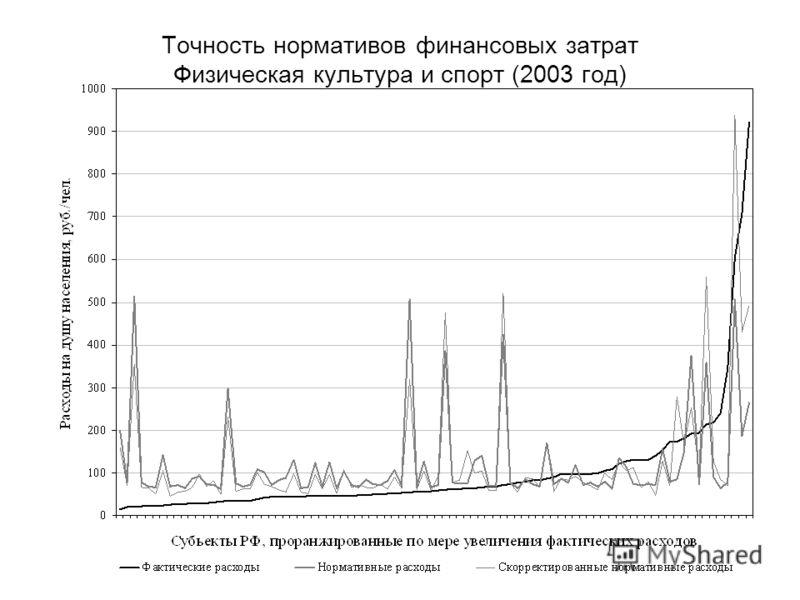 Точность нормативов финансовых затрат Физическая культура и спорт (2003 год)