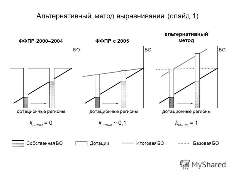 БО дотационные регионы БО k стим = 0 k стим 0,1 k стим = 1 ФФПР 2000–2004ФФПР с 2005 альтернативный метод Альтернативный метод выравнивания (слайд 1) Собственная БОБазовая БОИтоговая БОДотации дотационные регионы