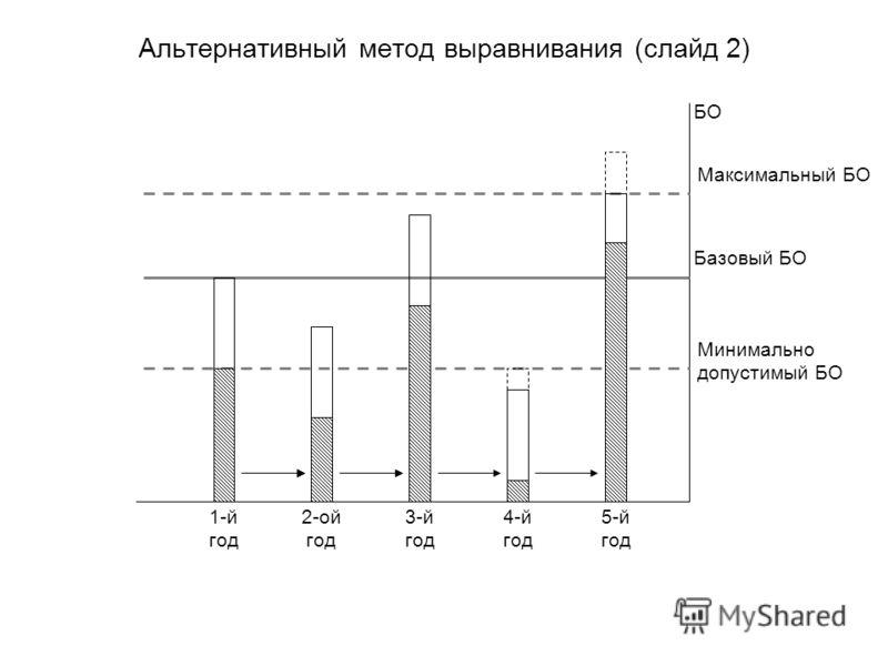 Альтернативный метод выравнивания (слайд 2) БО Базовый БО Минимально допустимый БО Максимальный БО 1-й год 2-ой год 3-й год 4-й год 5-й год