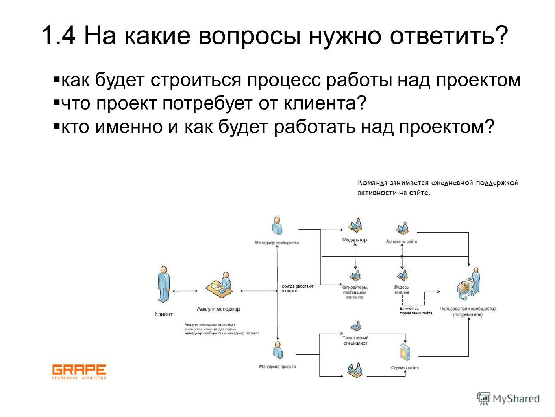 как будет строиться процесс работы над проектом что проект потребует от клиента? кто именно и как будет работать над проектом? 1.4 На какие вопросы нужно ответить?